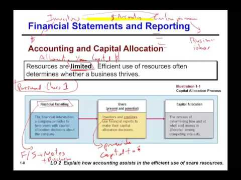 financial accounting ch 2 Study flashcards on accounting ch 2 at cramcom quickly memorize the terms, phrases and much more cramcom makes it easy to get the grade you want.